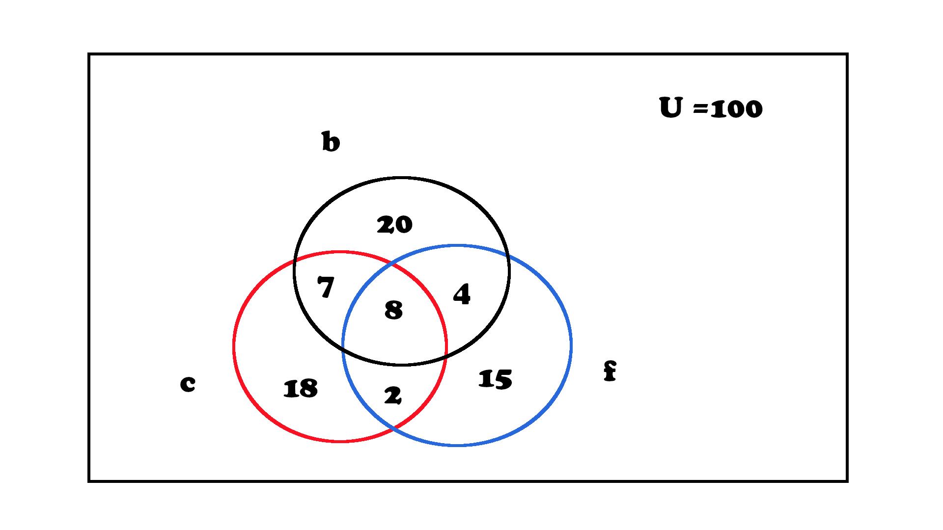 Logical Data Venn Diagram