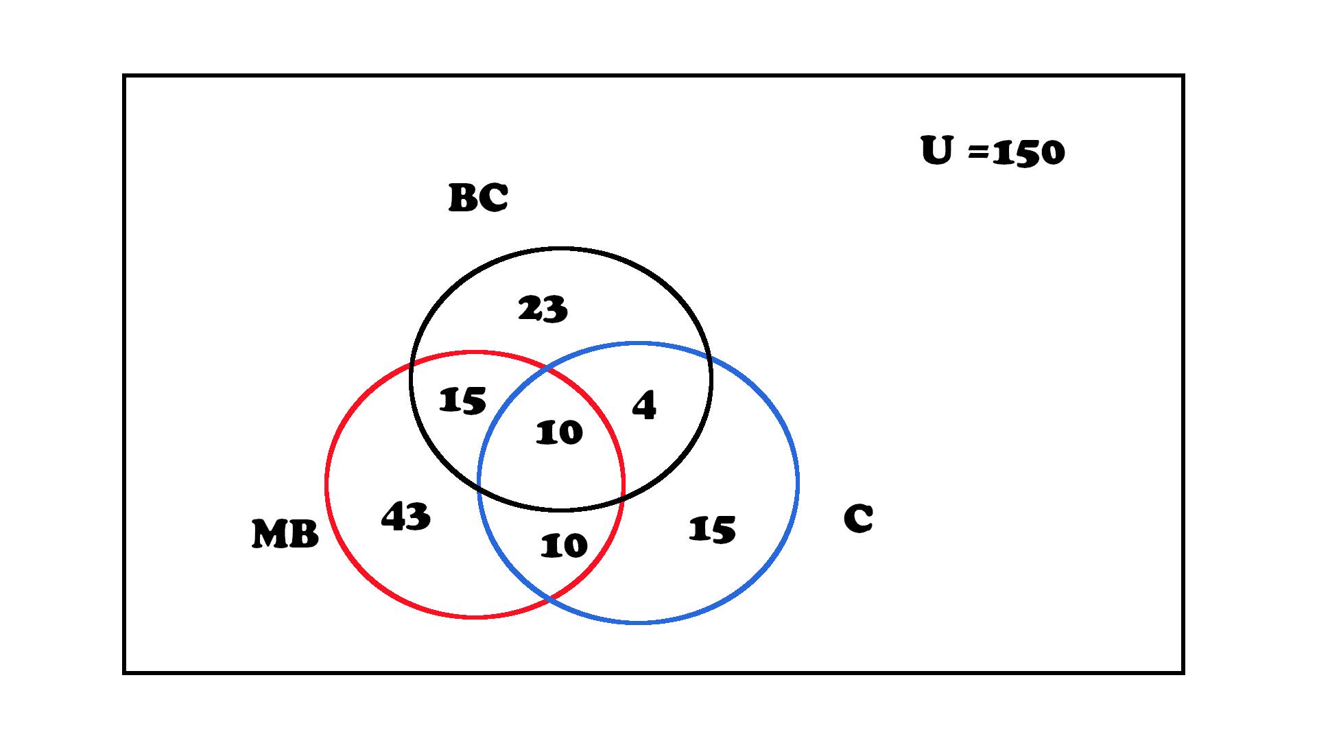 Logical data venn diagram step by step