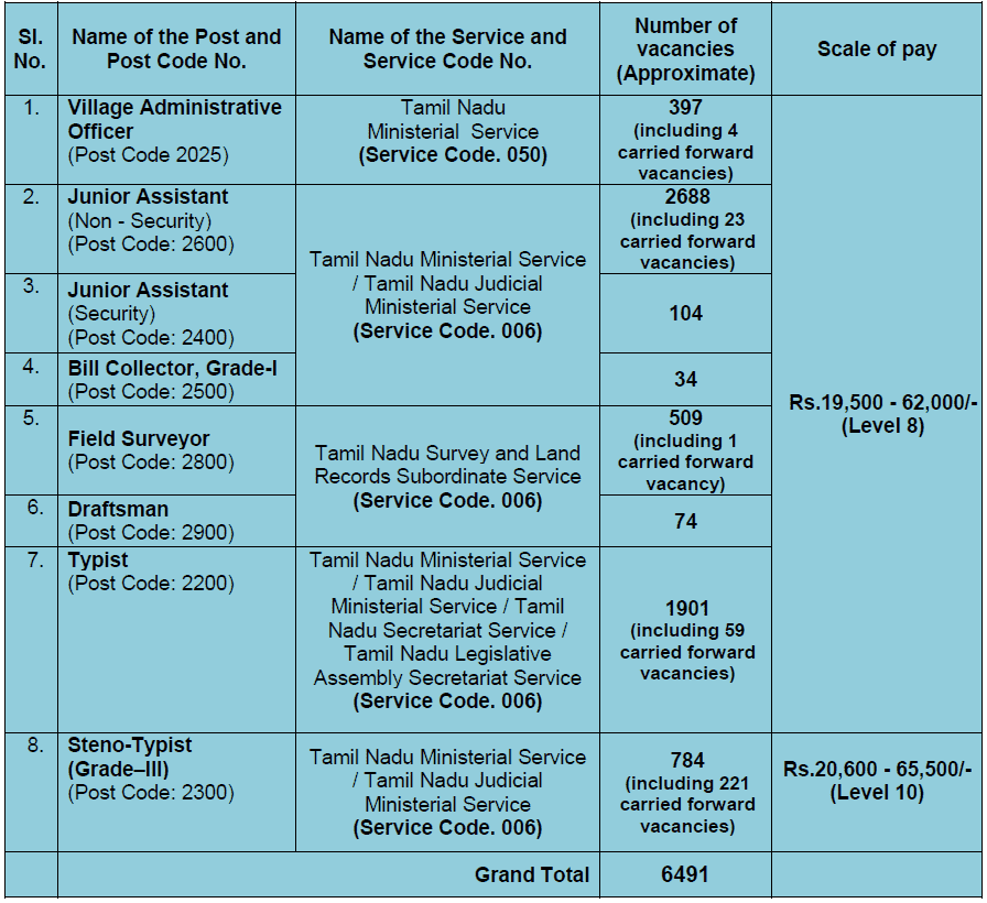 tnpsc group IV - vacancy
