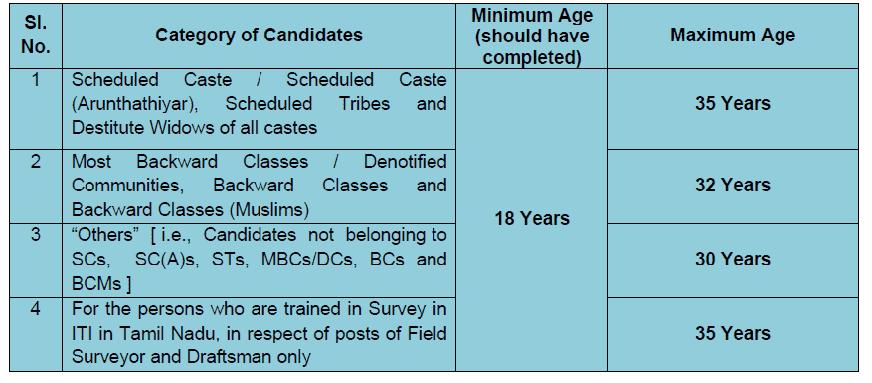tnpsc group IV 2019 eligibility age