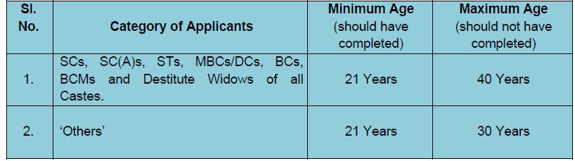 tnpsc group IV 2019 eligibility vao age